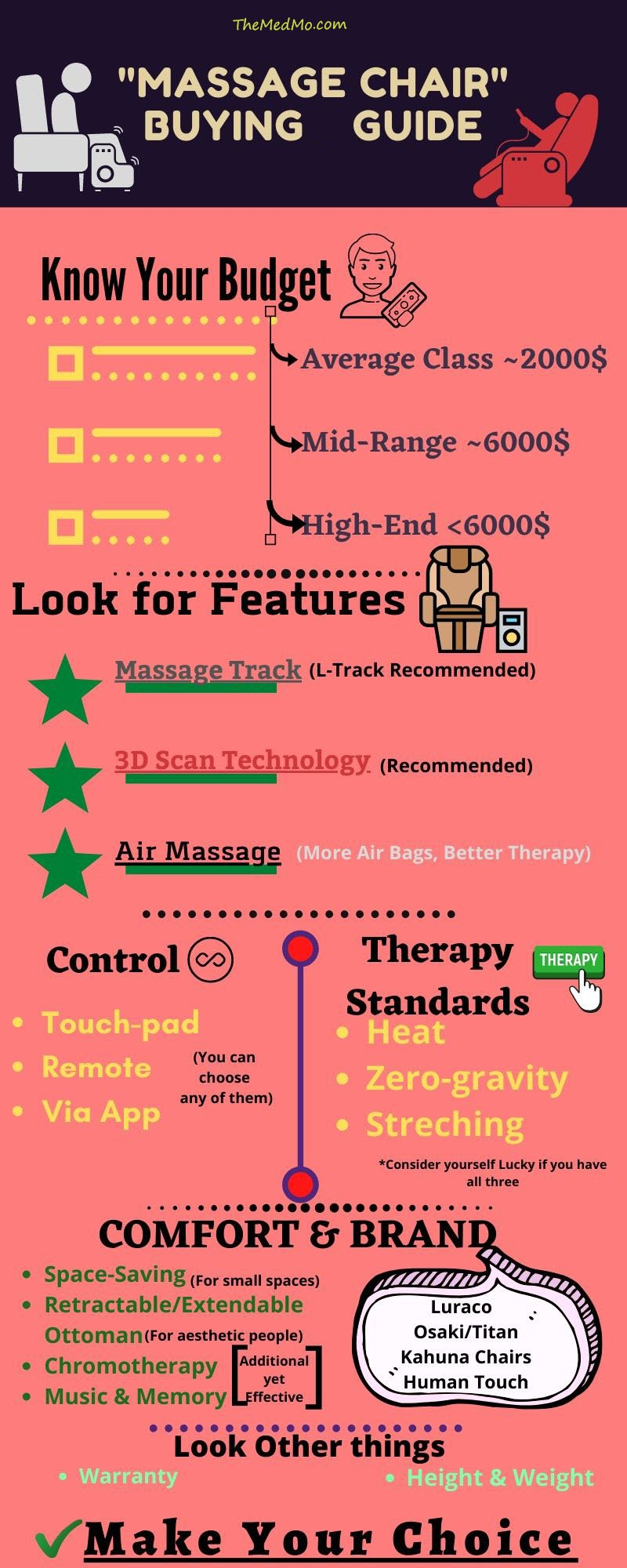 Best Massage Chair [Info-graphic}